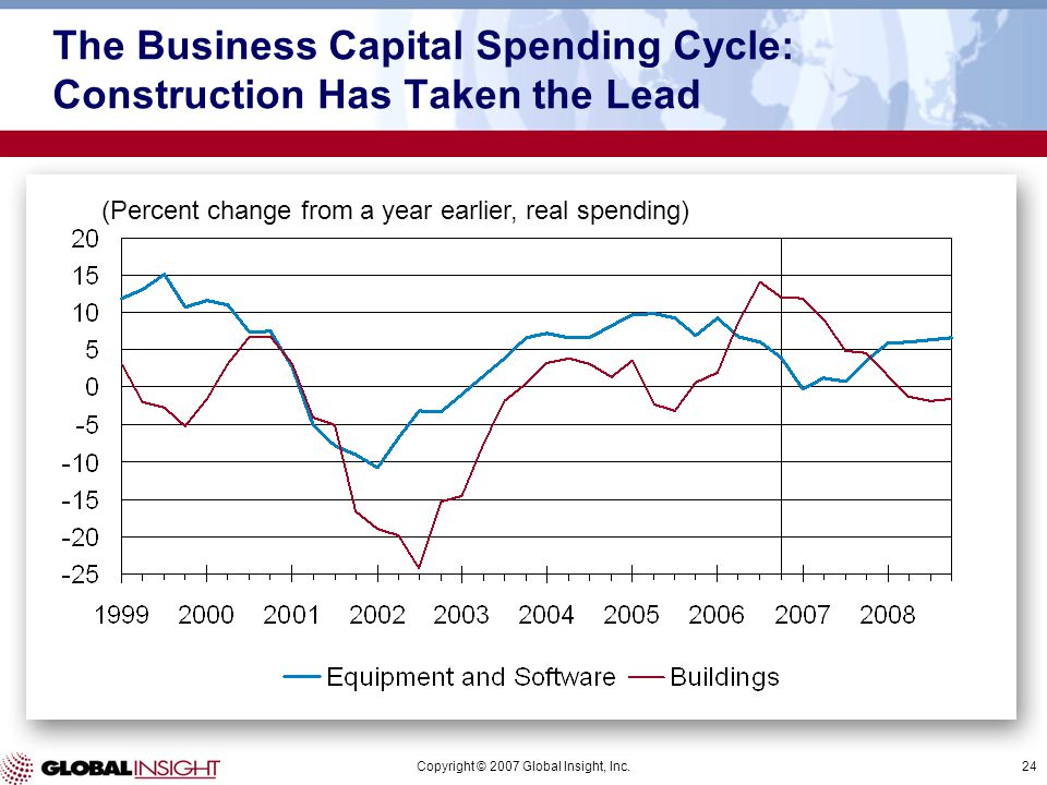 Copyright © 2007 Global Insight, Inc.24 (Percent change from a year earlier, real spending) The Business Capital Spending Cycle: Construction Has Take