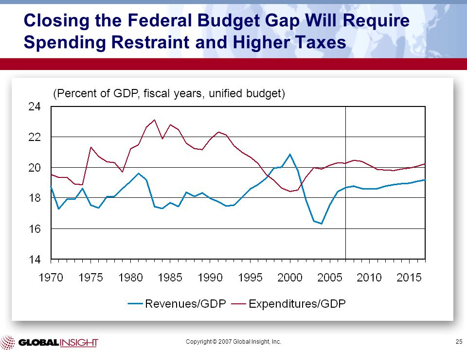 Copyright © 2007 Global Insight, Inc.25 (Percent of GDP, fiscal years, unified budget) Closing the Federal Budget Gap Will Require Spending Restraint