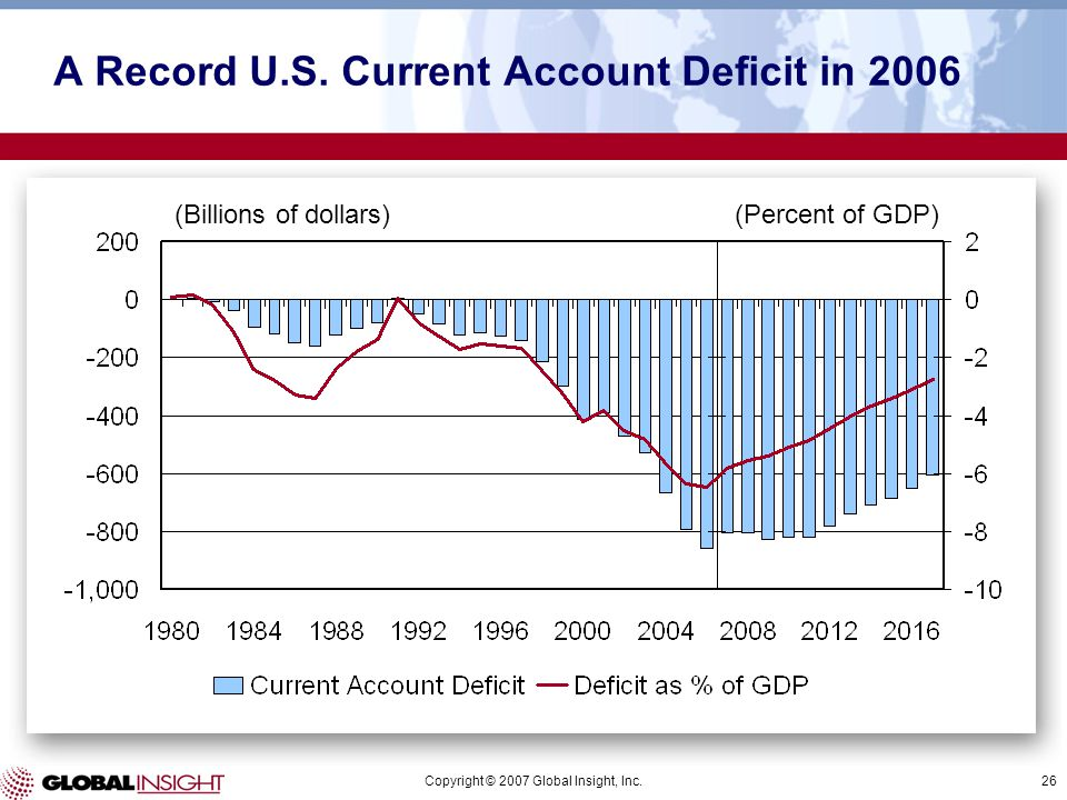 Copyright © 2007 Global Insight, Inc.26 (Billions of dollars)(Percent of GDP) A Record U.S. Current Account Deficit in 2006