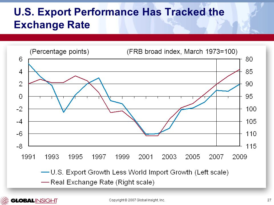 Copyright © 2007 Global Insight, Inc.27 U.S. Export Performance Has Tracked the Exchange Rate (Percentage points)(FRB broad index, March 1973=100)