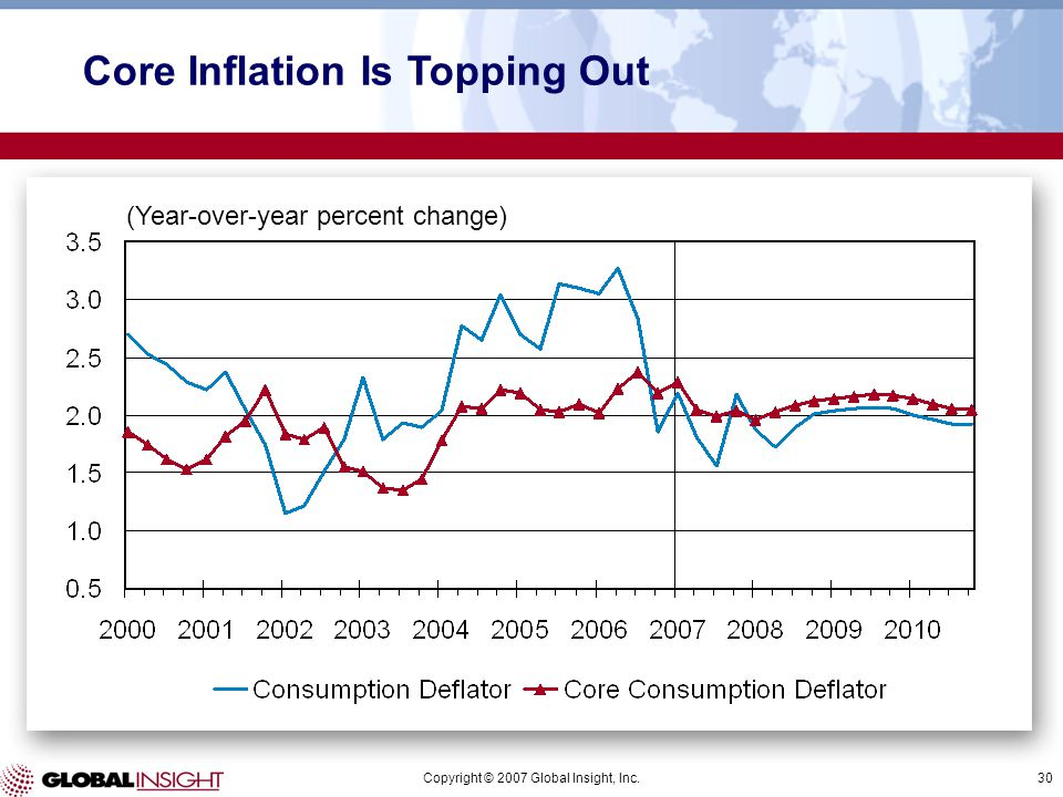 Copyright © 2007 Global Insight, Inc.30 (Year-over-year percent change) Core Inflation Is Topping Out