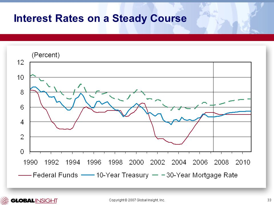 Copyright © 2007 Global Insight, Inc.33 (Percent) Interest Rates on a Steady Course