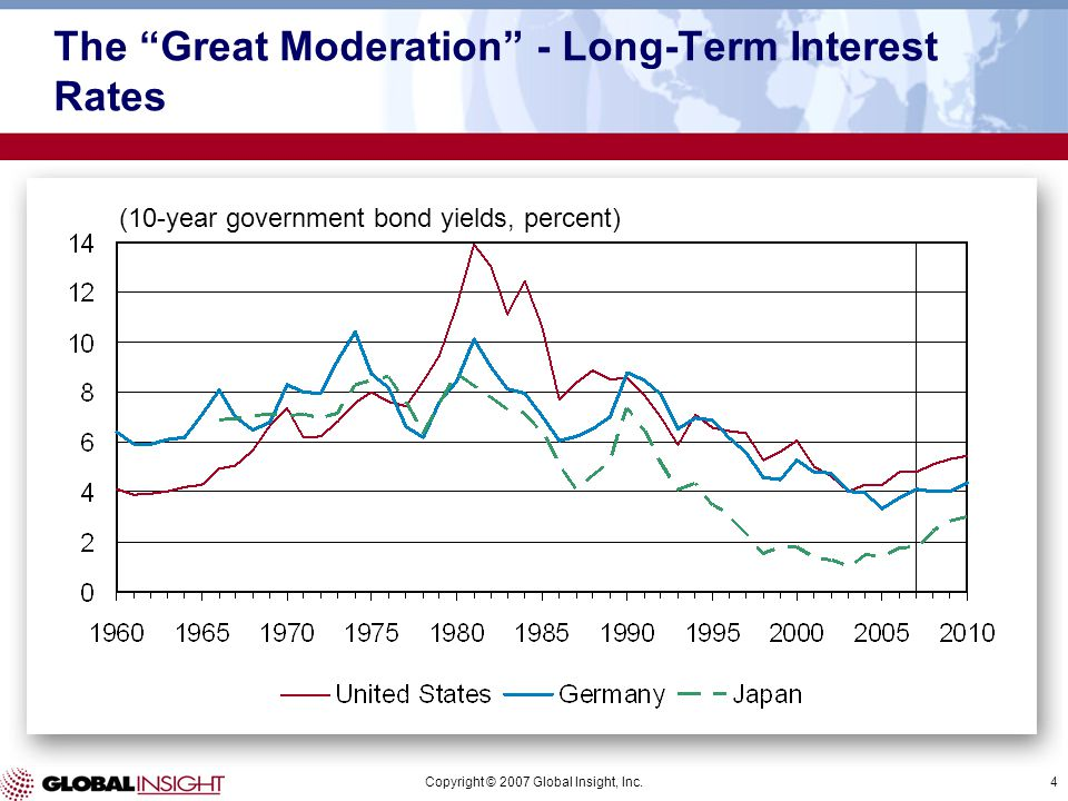 "Copyright © 2007 Global Insight, Inc.4 The ""Great Moderation"" - Long-Term Interest Rates (10-year government bond yields, percent)"
