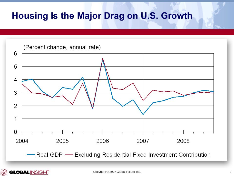 Copyright © 2007 Global Insight, Inc.7 (Percent change, annual rate) Housing Is the Major Drag on U.S. Growth