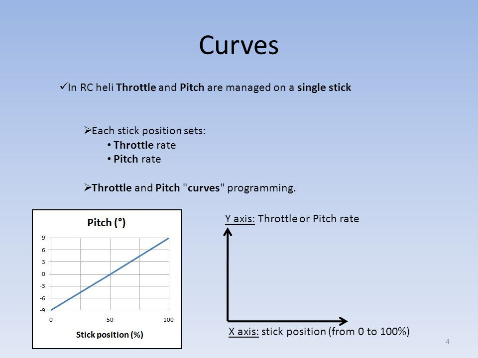 Normal Curves Takeoff / Hover Throttle/Pitch stick at lowest position - engine idles (for starting) - Pitch ≈ 0° Throttle/Pitch stick ↗ - Throttle ↗ - Pitch ↗ Stick centered - Throttle = 50% - Pitch = hovering Position (%)Throttle (%)Pitch (°) 00-2 50 4.5 100908 5