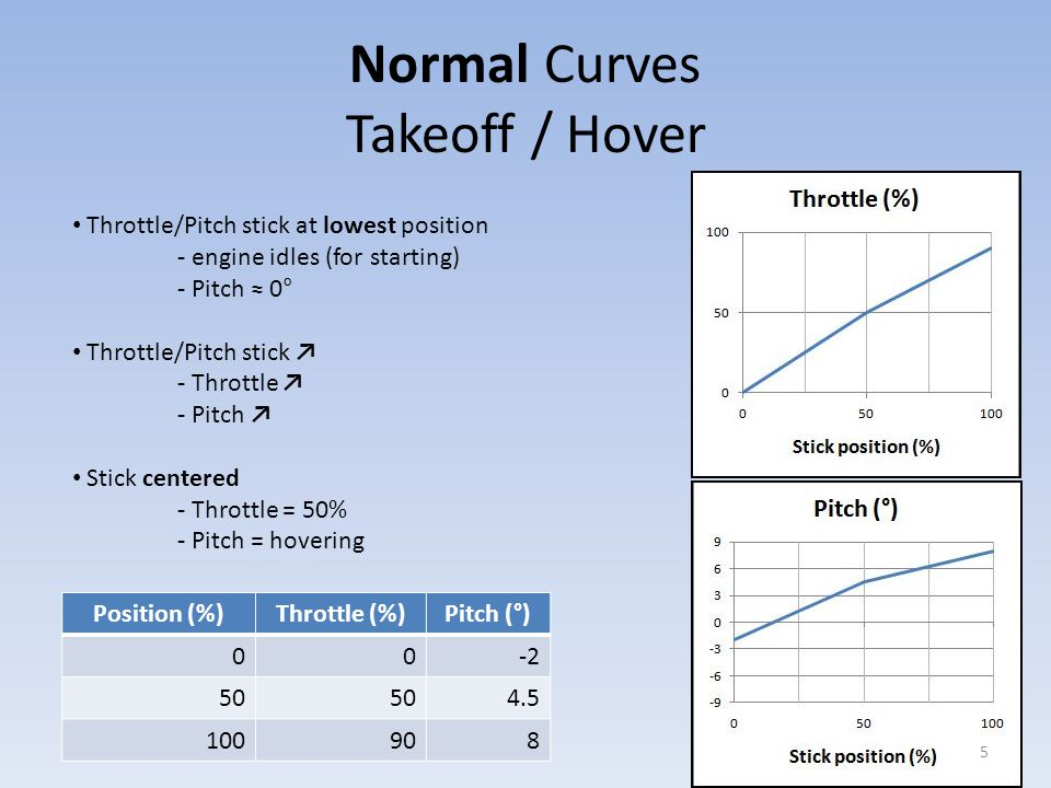 Electric heli: Normal Throttle Curve For electric helis we use a different throttle curve which rises more quickly (having bigger slope) to speed up motor rpm.