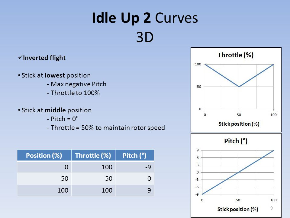 Electric heli: Idle Up 2 Throttle Curve For electric helis throttle remains very high and is nearly constant.