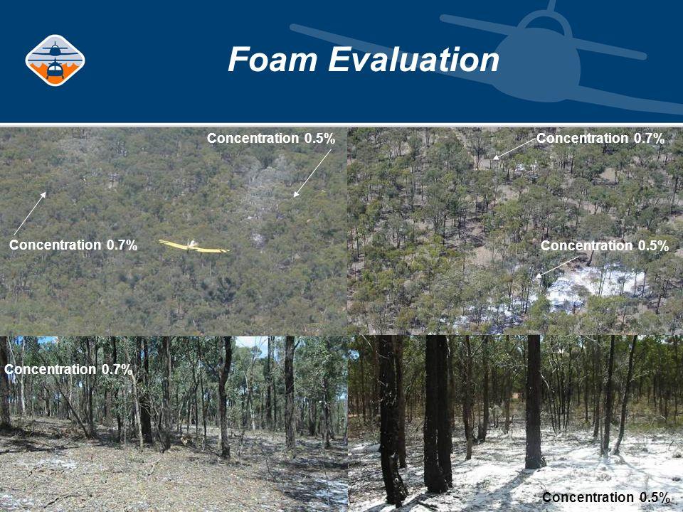 Foam Evaluation Concentration 0.5% Concentration 0.7% Concentration 0.5% Concentration 0.7%