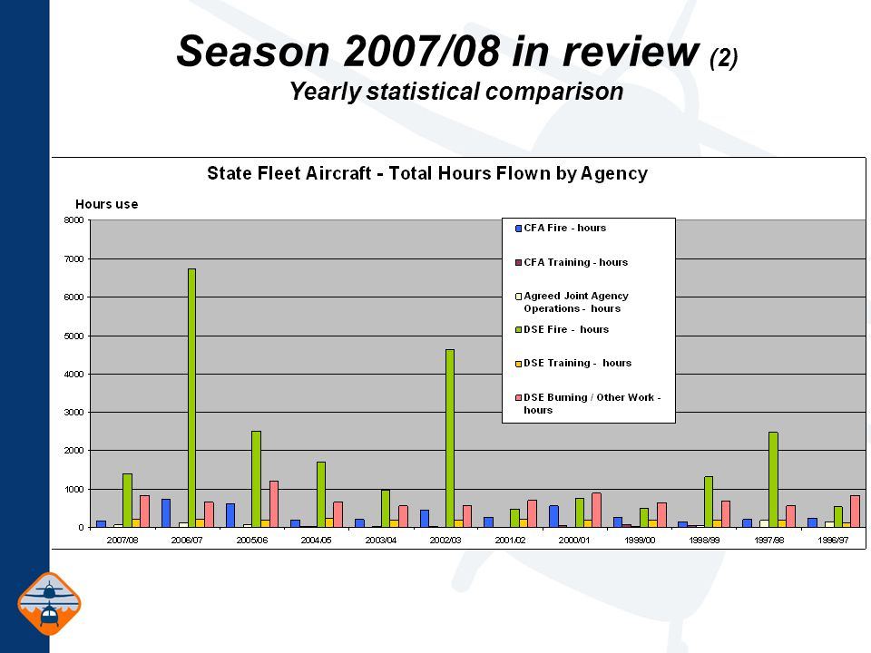 Season 2007/08 in review (2) Yearly statistical comparison