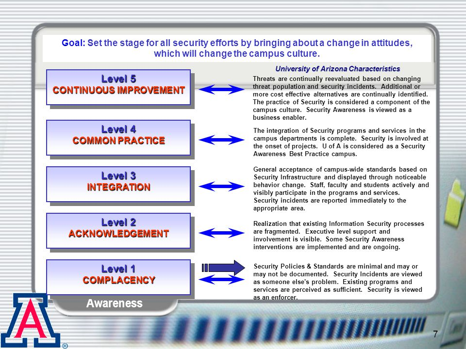 Information Security Awareness 28 Agenda State of the Internet today Viruses, Worms & Spies.