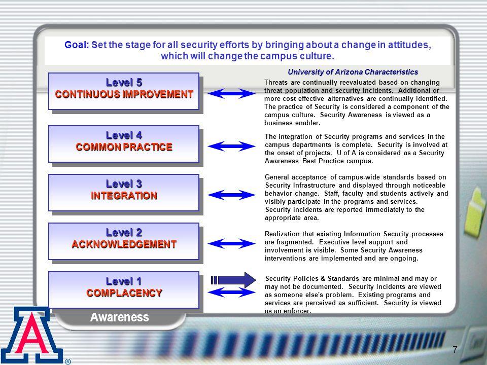 Information Security Awareness 18 First Set
