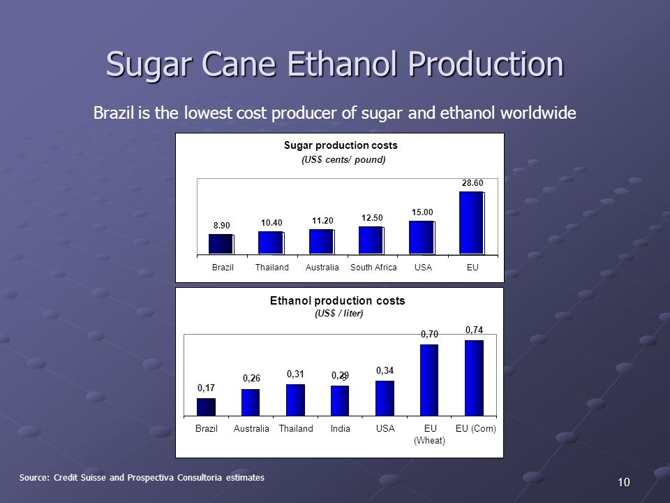10 Source: Credit Suisse and Prospectiva Consultoria estimates Brazil is the lowest cost producer of sugar and ethanol worldwide Sugar Cane Ethanol Production Sugar production costs (US$ cents/ pound) 8.90 10.40 11.20 12.50 15.00 28.60 BrazilThailandAustraliaSouth AfricaUSAEU
