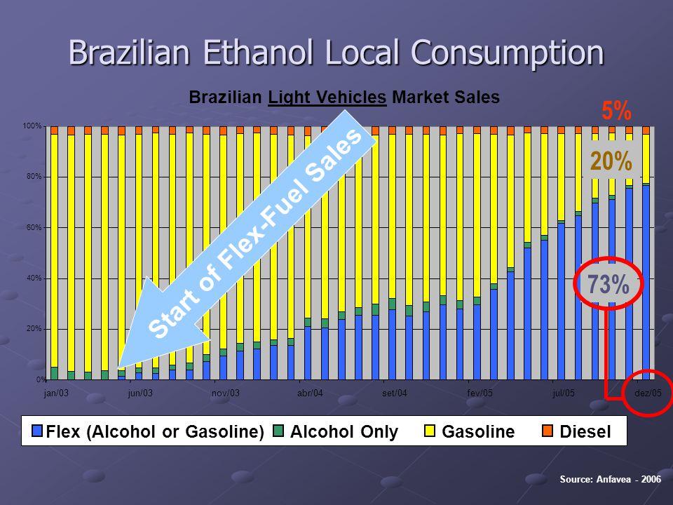 Source: Anfavea - 2006 Flex (Alcohol or Gasoline)Alcohol OnlyGasolineDiesel 5% Brazilian Light Vehicles Market Sales 0% 20% 40% 60% 80% 100% jan/03jun/03nov/03abr/04set/04fev/05jul/05dez/05 73% 20% Start of Flex-Fue l Sales Brazilian Ethanol Local Consumption