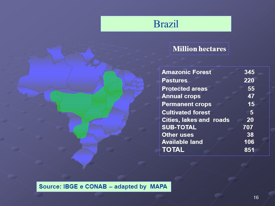 16 Source: IBGE e CONAB – adapted by MAPA Brazil Amazonic Forest 345 Pastures 220 Protected areas 55 Annual crops 47 Permanent crops 15 Cultivated forest 5 Cities, lakes and roads 20 SUB-TOTAL 707 Other uses 38 Available land 106 TOTAL 851 Million hectares