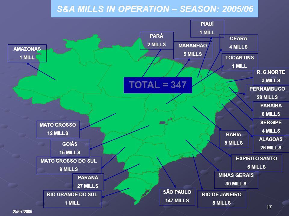 17 S&A MILLS IN OPERATION – SEASON: 2005/06 BAHIA 5 MILLS RIO DE JANEIRO 8 MILLS SÃO PAULO 147 MILLS MATO GROSSO DO SUL 9 MILLS GOIÁS 15 MILLS TOTAL = 347 RIO GRANDE DO SUL 1 MILL MINAS GERAIS 30 MILLS PARÁ 2 MILLS TOCANTINS 1 MILL PERNAMBUCO 28 MILLS MARANHÃO 5 MILLS R.