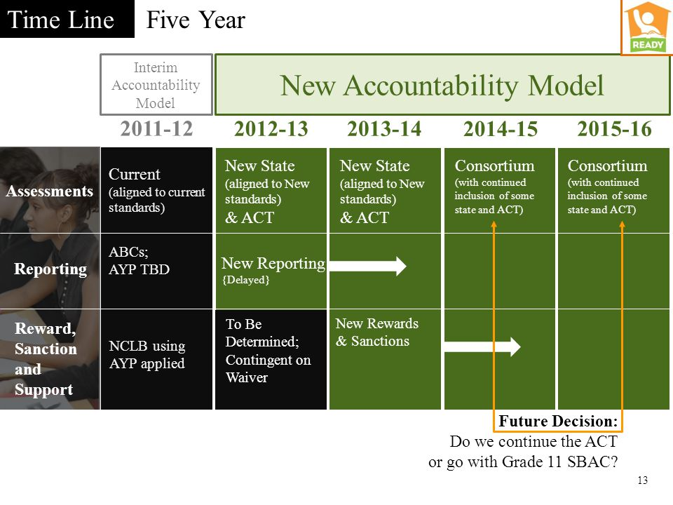 Five Year 13 Time Line Interim Accountability Model 2011-12 New Accountability Model 2012-132013-14 2014-15 2015-16 Current (aligned to current standards) New State (aligned to New standards) & ACT Consortium (with continued inclusion of some state and ACT) ABCs; AYP TBD NCLB sanctions using ABCs NCLB using AYP applied Assessments Reporting Reward, Sanction and Support New Rewards & Sanctions New Reporting {Delayed} New State (aligned to New standards) & ACT Consortium (with continued inclusion of some state and ACT) To Be Determined; Contingent on Waiver Future Decision: Do we continue the ACT or go with Grade 11 SBAC