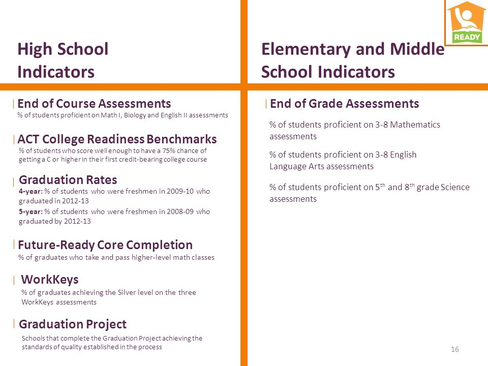 High School Indicators Elementary and Middle School Indicators End of Course Assessments % of students proficient on Math I, Biology and English II as