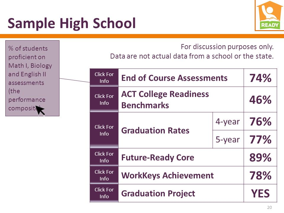 Sample High School Click For Info End of Course Assessments 74% Click For Info ACT College Readiness Benchmarks 46% Click For Info Graduation Rates 4-year 76% 5-year 77% Click For Info Future-Ready Core 89% Click For Info WorkKeys Achievement 78% Click For Info Graduation Project YES % of students proficient on Math I, Biology and English II assessments (the performance composite) For discussion purposes only.