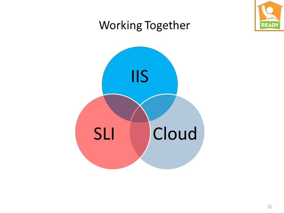 IIS CloudSLI Working Together 22