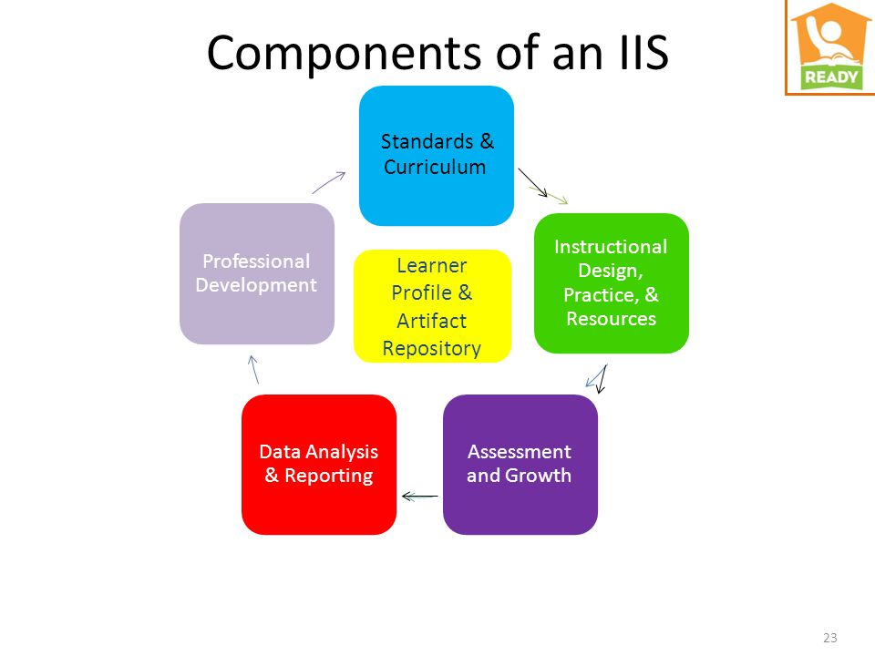 Components of an IIS Standards & Curriculum Instructional Design, Practice, & Resources Assessment and Growth Data Analysis & Reporting Professional D