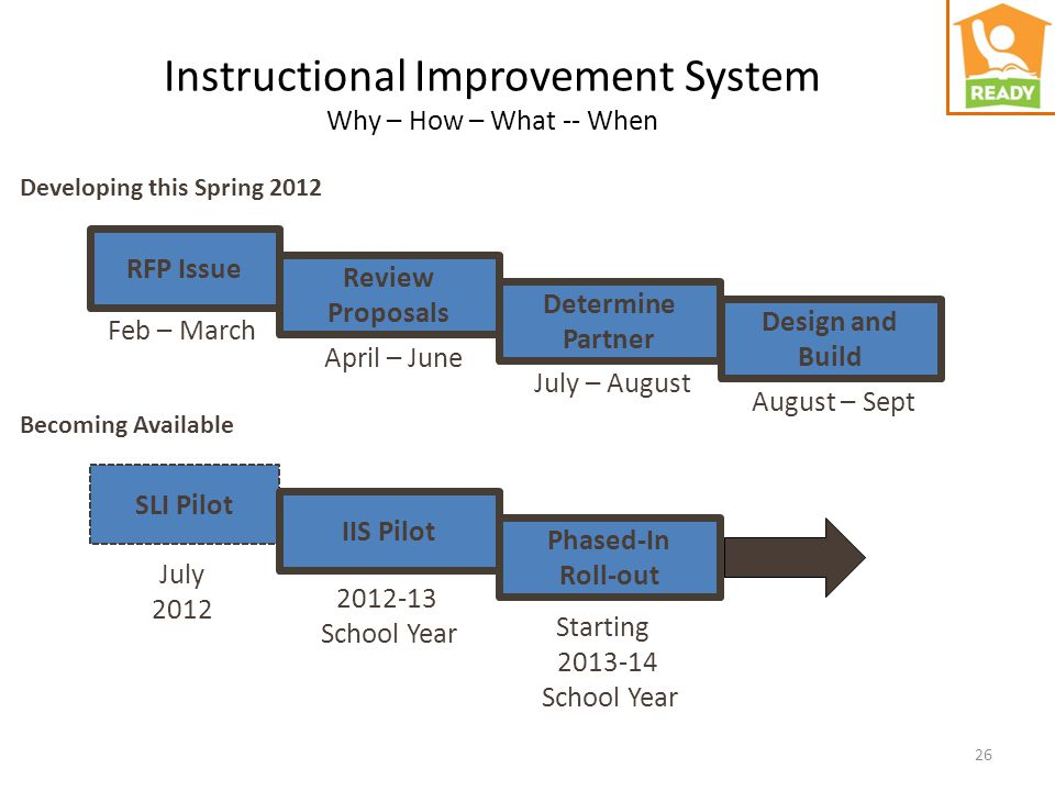 Instructional Improvement System Why – How – What -- When RFP Issue Review Proposals Determine Partner Design and Build SLI Pilot IIS Pilot Phased-In