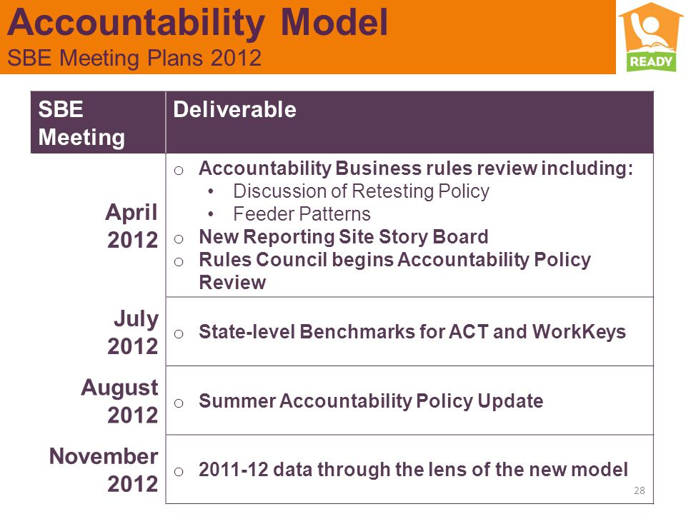 Accountability Model SBE Meeting Plans 2012 28 SBE Meeting Deliverable April 2012 o Accountability Business rules review including: Discussion of Retesting Policy Feeder Patterns o New Reporting Site Story Board o Rules Council begins Accountability Policy Review July 2012 o State-level Benchmarks for ACT and WorkKeys August 2012 o Summer Accountability Policy Update November 2012 o 2011-12 data through the lens of the new model