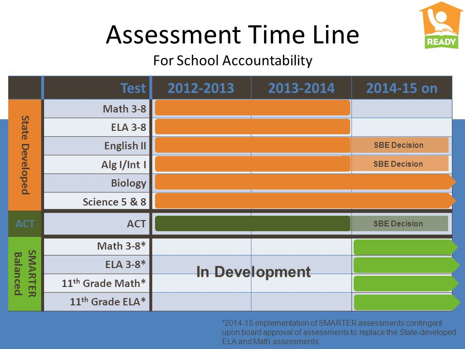 Assessment Time Line For School Accountability Test2012-20132013-20142014-15 on State Developed Math 3-8 ELA 3-8 English II Alg I/Int I Biology Science 5 & 8 ACT SMARTER Balanced Math 3-8* ELA 3-8* 11 th Grade Math* 11 th Grade ELA* In Development SBE Decision *2014-15 implementation of SMARTER assessments contingent upon board approval of assessments to replace the State-developed ELA and Math assessments.