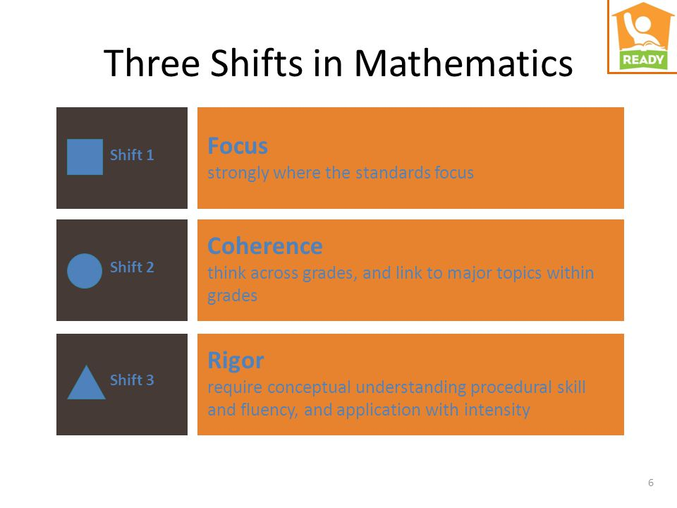 6 Three Shifts in Mathematics Shift 1 Shift 2 Shift 3 Focus strongly where the standards focus Coherence think across grades, and link to major topics