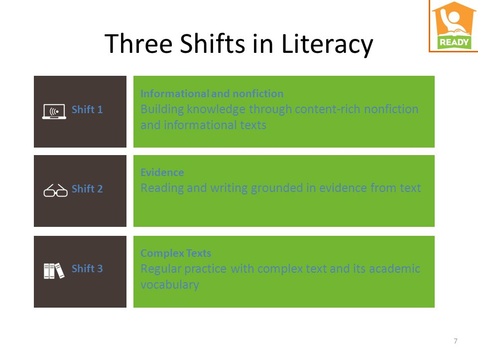 7 Three Shifts in Literacy Shift 1 Shift 2 Shift 3 Informational and nonfiction Building knowledge through content-rich nonfiction and informational texts Evidence Reading and writing grounded in evidence from text Complex Texts Regular practice with complex text and its academic vocabulary