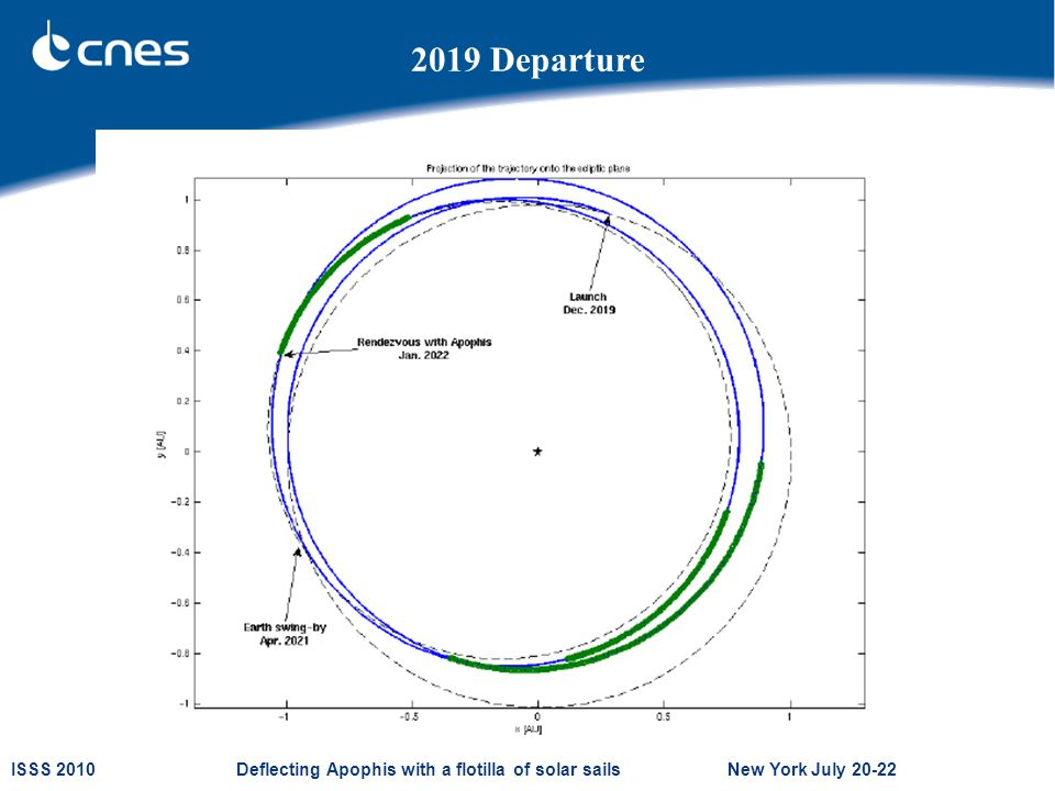 ISSS 2010 Deflecting Apophis with a flotilla of solar sails New York July 20-22 2019 Departure