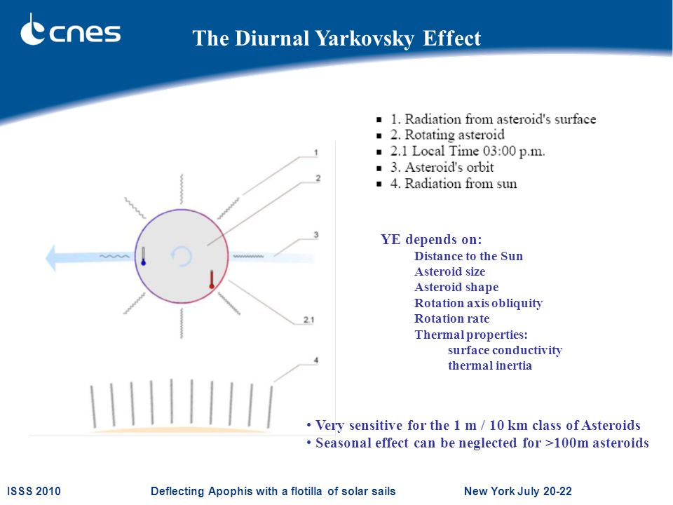 ISSS 2010 Deflecting Apophis with a flotilla of solar sails New York July 20-22 The Diurnal Yarkovsky Effect YE depends on: Distance to the Sun Asteroid size Asteroid shape Rotation axis obliquity Rotation rate Thermal properties: surface conductivity thermal inertia Very sensitive for the 1 m / 10 km class of Asteroids Seasonal effect can be neglected for >100m asteroids