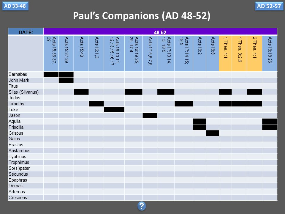 Paul's Companions (AD 33-48) DATE:33-3536454646-4848 Acts 4:36Acts 9:11Acts 9:27 Acts 11:22,25 Acts 11:30Acts 12:12Acts 12:25 Acts 13:1,2,4, 7,43,46,5