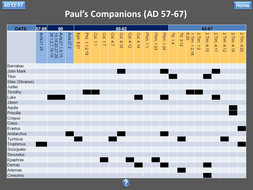 Paul's Companions (AD 52-57) DATE:52-57 1 Cor. 1:141 Cor.