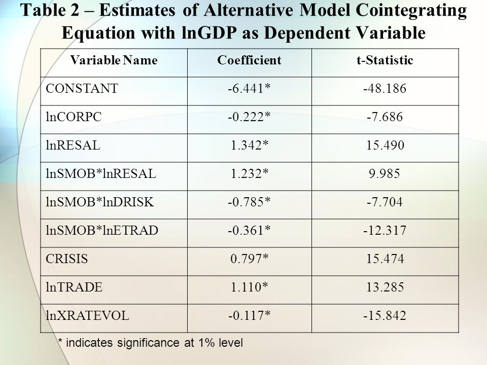 Table 2 – Estimates of Alternative Model Cointegrating Equation with lnGDP as Dependent Variable * indicates significance at 1% level Variable NameCoefficientt-Statistic CONSTANT-6.441*-48.186 lnCORPC-0.222*-7.686 lnRESAL1.342*15.490 lnSMOB*lnRESAL1.232*9.985 lnSMOB*lnDRISK-0.785*-7.704 lnSMOB*lnETRAD-0.361*-12.317 CRISIS0.797*15.474 lnTRADE1.110*13.285 lnXRATEVOL-0.117*-15.842
