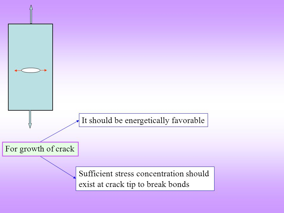 For growth of crack Sufficient stress concentration should exist at crack tip to break bonds It should be energetically favorable