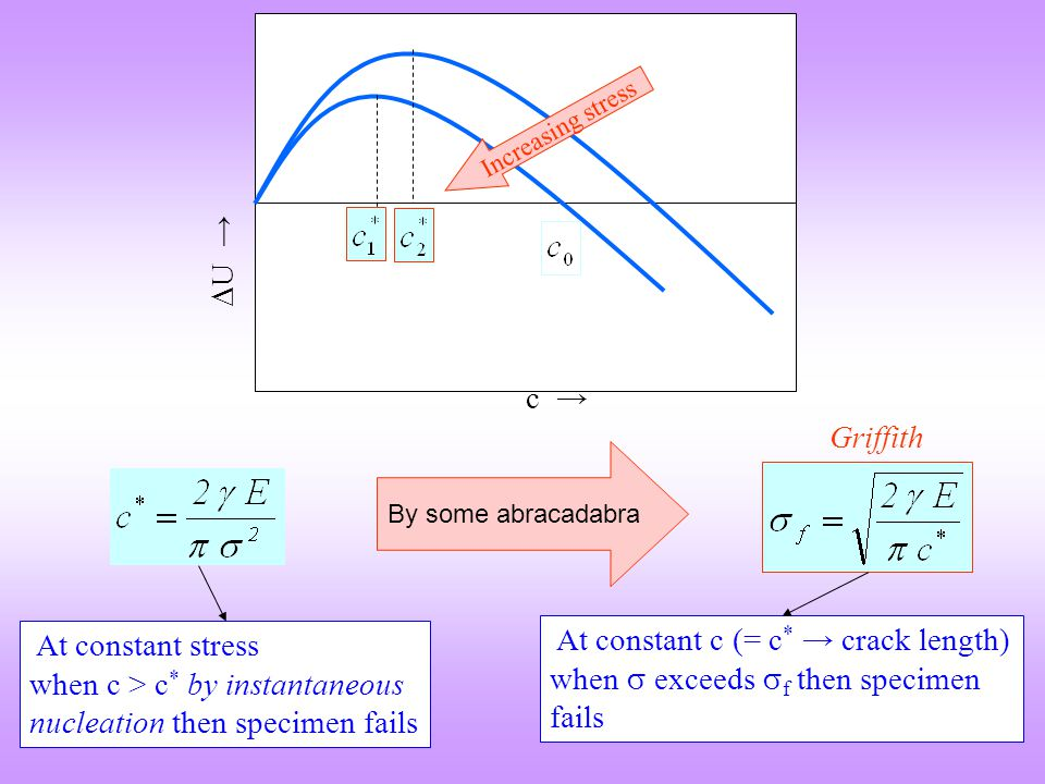 c →  U → Increasing stress By some abracadabra At constant stress when c > c * by instantaneous nucleation then specimen fails At constant c (= c * →