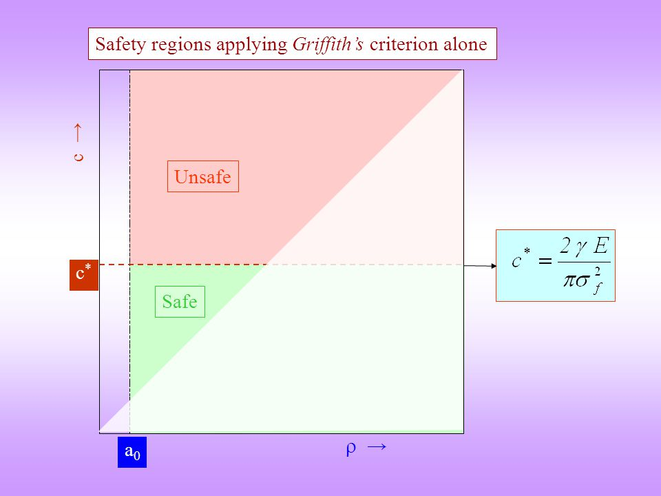  → c → a0a0 c*c* Safety regions applying Griffith's criterion alone Unsafe Safe