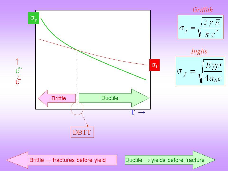  f,  y → yy T → ff DBTT Ductile Brittle Ductile  yields before fracture Brittle  fractures before yield Inglis Griffith
