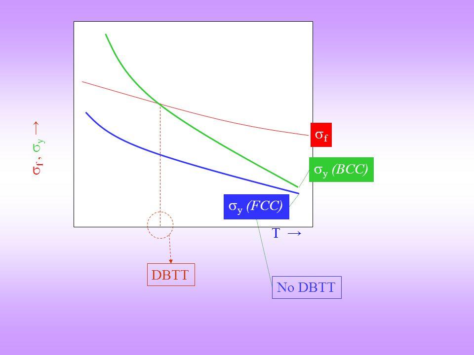  f,  y →  y (BCC) T → ff DBTT  y (FCC) No DBTT