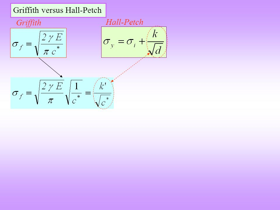 Griffith versus Hall-Petch Griffith Hall-Petch