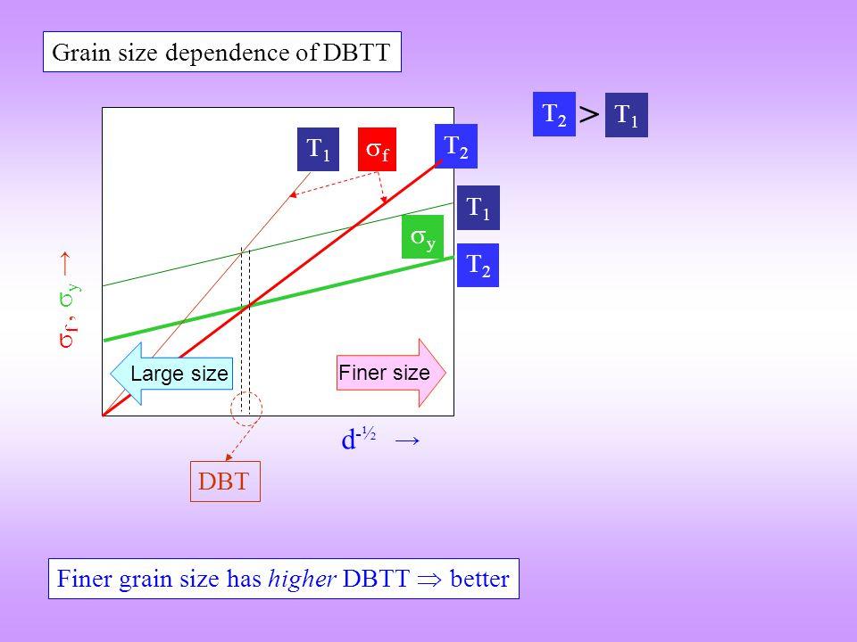  f,  y → yy d -½ → DBT T1T1 T2T2 T1T1 T2T2 ff Grain size dependence of DBTT Finer size Large size Finer grain size has higher DBTT  better T1T1