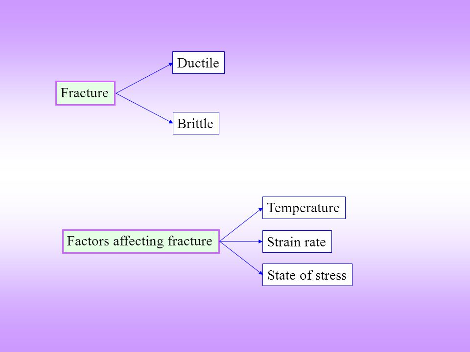 Fracture Brittle Ductile Factors affecting fracture Strain rate State of stress Temperature