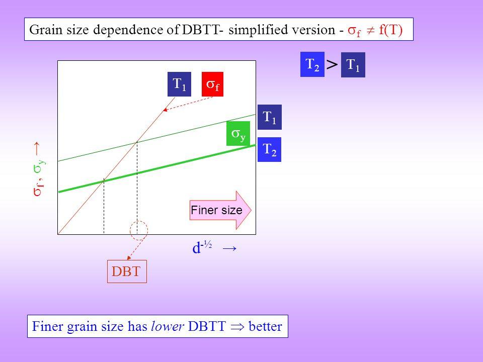  f,  y → yy d -½ → DBT T1T1 T2T2 T1T1 ff Grain size dependence of DBTT- simplified version -  f  f(T) Finer size Finer grain size has lower D