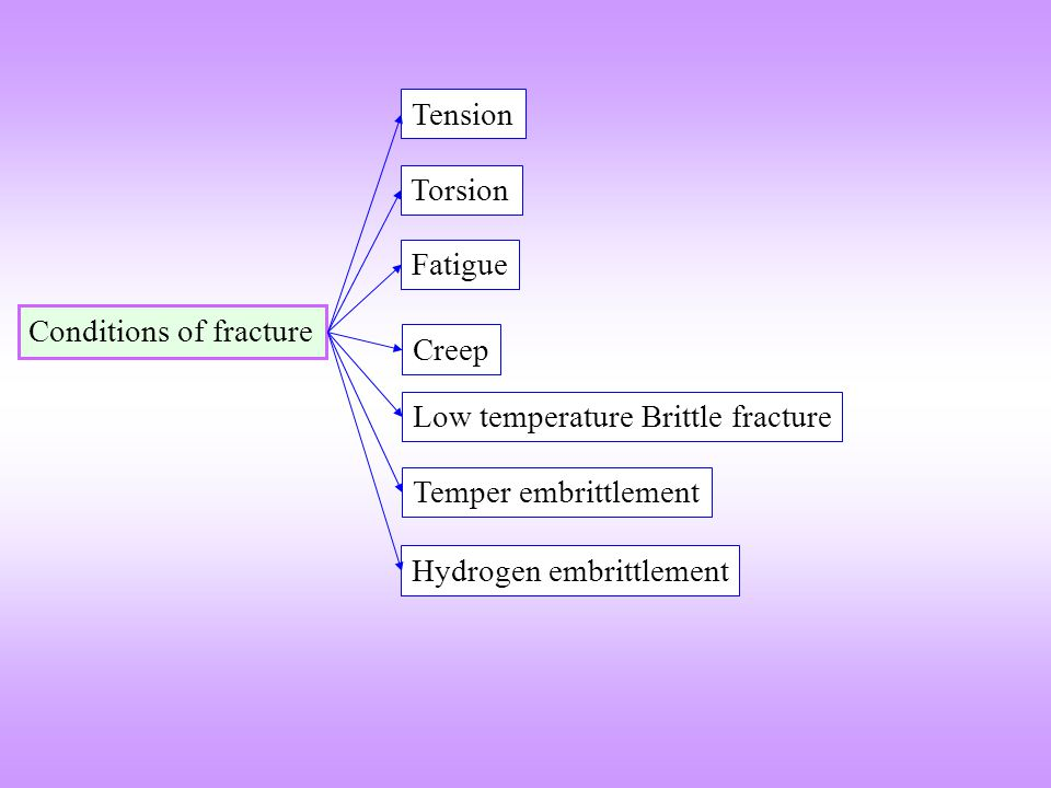 Conditions of fracture Torsion Fatigue Tension Creep Low temperature Brittle fracture Temper embrittlement Hydrogen embrittlement