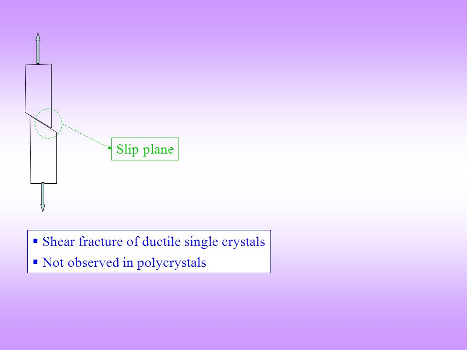  Shear fracture of ductile single crystals  Not observed in polycrystals Slip plane
