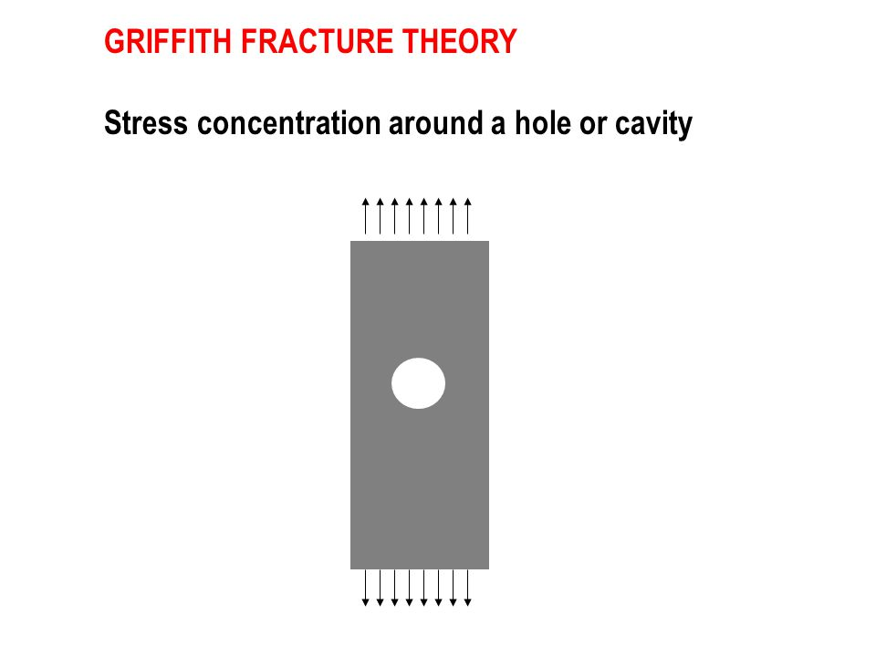 GRIFFITH FRACTURE THEORY Stress concentration around a hole or cavity