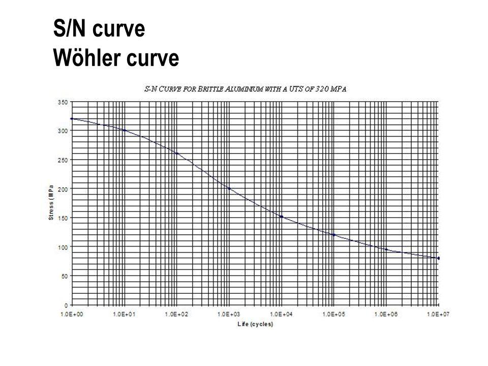 S/N curve Wöhler curve