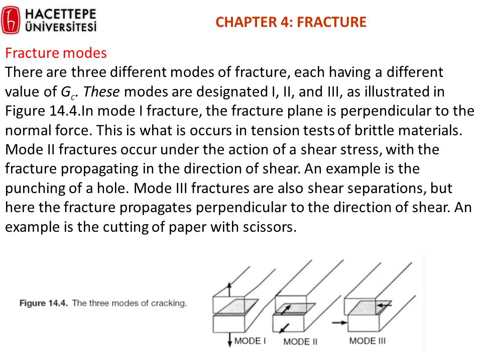 CHAPTER 4: FRACTURE Fracture modes There are three different modes of fracture, each having a different value of G c. These modes are designated I, II
