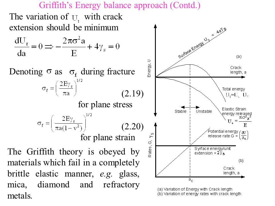Griffith's Energy balance approach (Contd.) The variation of with crack extension should be minimum Denoting as during fracture (2.19) for plane stress (2.20) for plane strain The Griffith theory is obeyed by materials which fail in a completely brittle elastic manner, e.g.