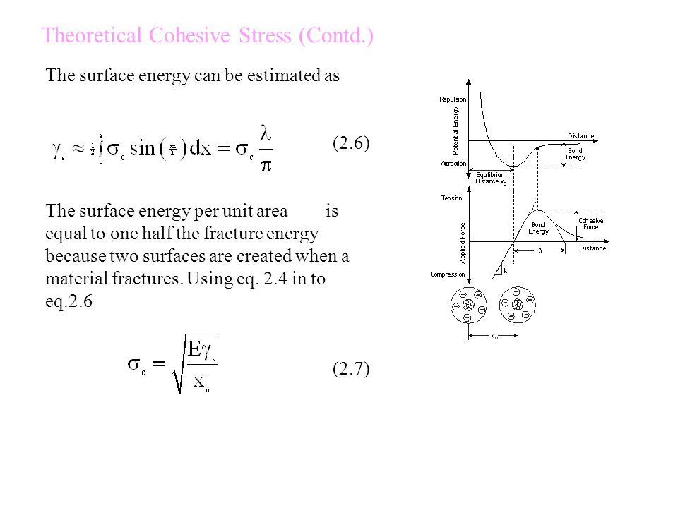 Theoretical Cohesive Stress (Contd.) The surface energy can be estimated as (2.6) The surface energy per unit area is equal to one half the fracture energy because two surfaces are created when a material fractures.
